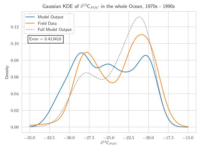 Development of adapted Kernel Density Estimators for the